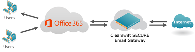 SEG Deployment with Office 365