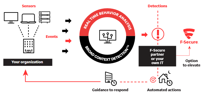 F-Secure Rapid Detection and Response